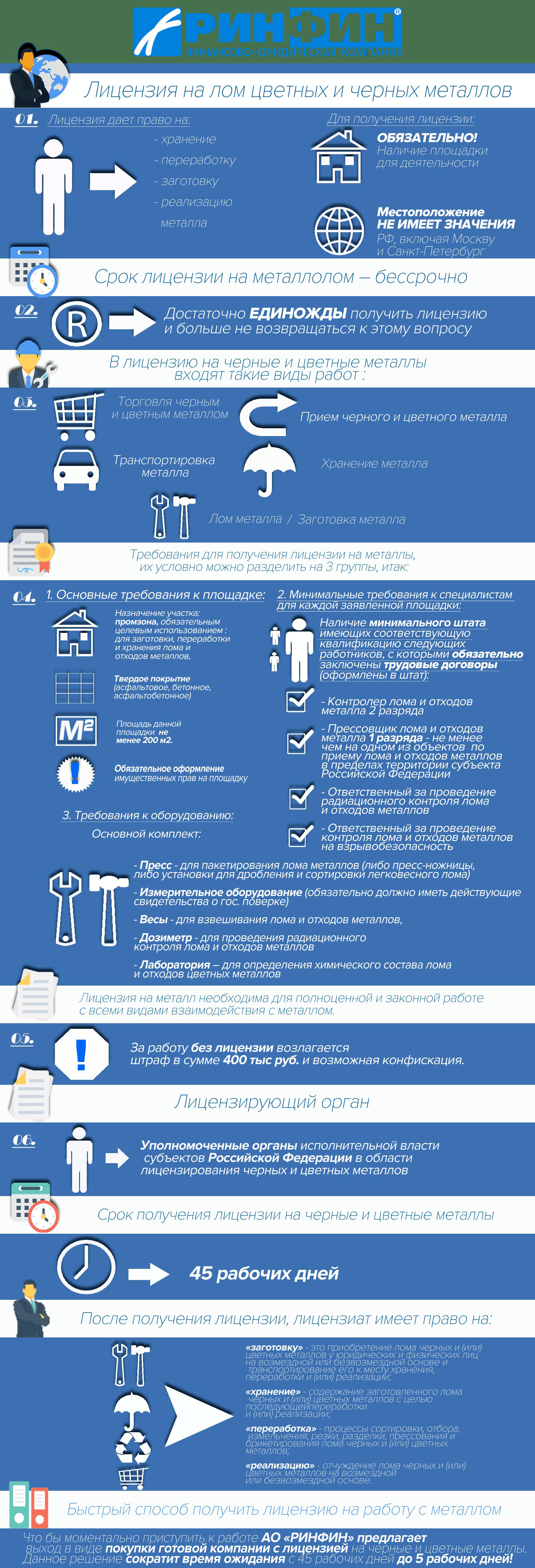Этапы получения лицензии на лом металлов.